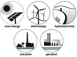 Renewable or Not?
