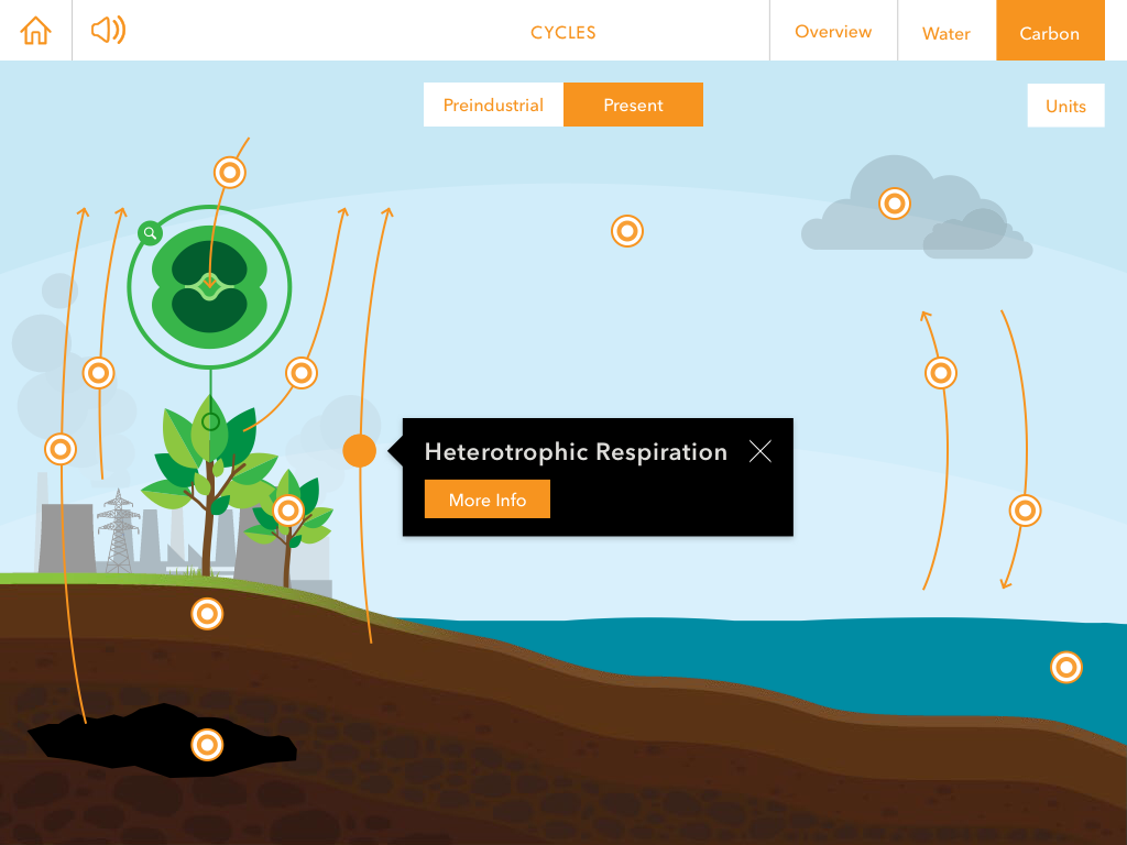 Global change climate change app for middle and high school students