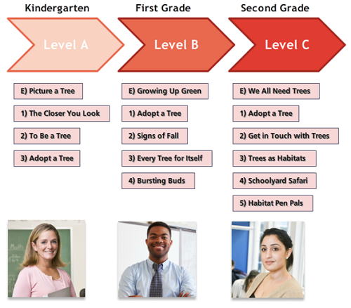 K-2-levels-scaffold-learning