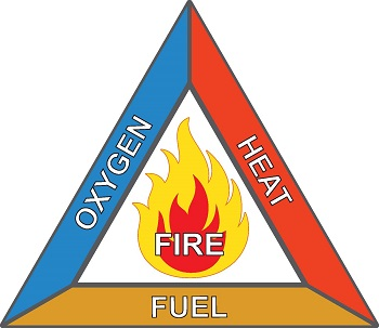 oxygen_heat_fuel_fire_triangle_forest_wildfire
