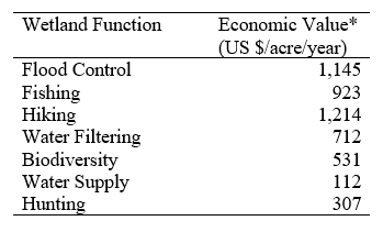 economic-values-wetlands