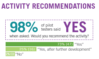 graph showing that 98 percent of respondents said they would recommend the PLT activity piloted