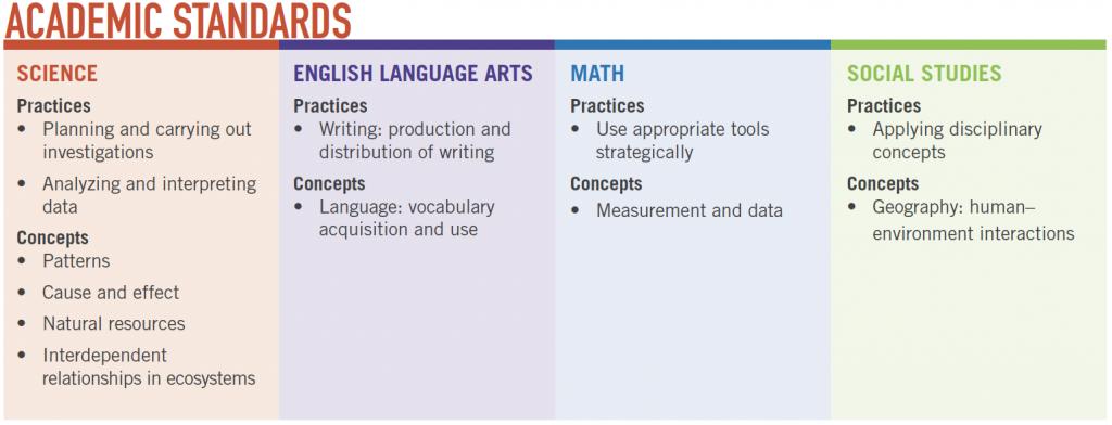 plt-chart-of-academic-standards