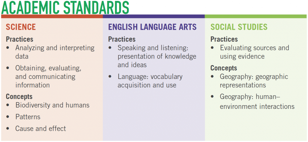 chart-of-academic-standards-science-language-arts-and-social-studies