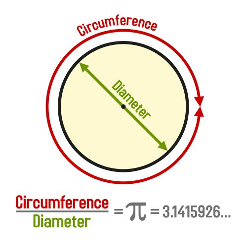 circle with an arrow around it text says circumference and an arrow measuring the width inside text reads diameter bottom of the graphic there is a formula that reads circumference divided by diameter equals pi